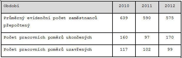 Tab. Počet ukončených auzavřených pracovních poměrů MŽP, 2010-2012 (část, zdroj: NKÚ)