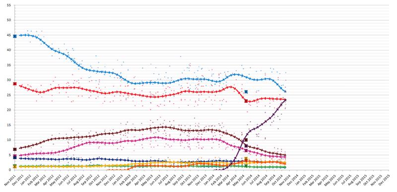 Vývoj preferencí španělských stran odposledních voleb. Křivka patřící Podemos stoupá odledna 2014. Repro Wikimedia Commons