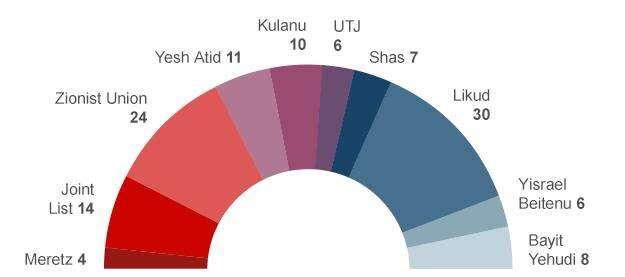 Složení nového Knessetu napovolební grafice BBC. Repro ISS/BBC
