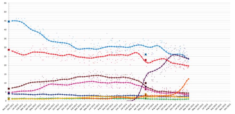 Vývoj preferencí španělských stran odposledních voleb. Křivka patřící Podemos fialově, Ciudadanos oranžově. Repro WaC