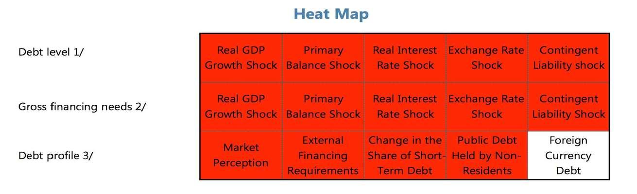 Krizová matice neudržitelnosti řeckého dluhu Graf IMF. Greece: Preliminary Draft Debt Sustainability
