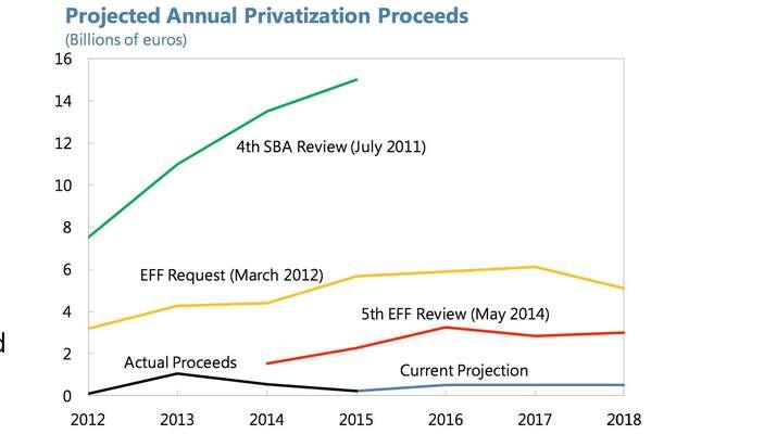 Plán zisků zprivatizace. Graf IMF. Greece: Preliminary Draft Debt Sustainability