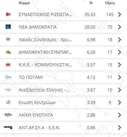 Oficiální výsledy hlavních řeckých stran. Repro DR