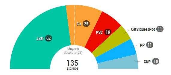 Rozvržení křesel vnovém katalánském parlamentu napovolební grafice ElPaís. Repo DR