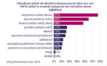 V pomoci rodinám, které mají sociální problémy, má Česká republika ještě hodně codohánět. Doústavů setak dostávají iděti, které bymohly žít vesvé biologické rodině. Graf Lumos