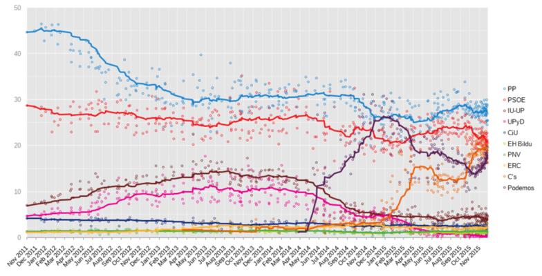 Preference španělských stran odvoleb 2011: PPmodře, PSOE červeně, Podemos fialově, Ciudadanos oranžově. Repro zWmC