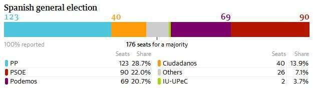 Rozložení mandátů vnové španělské sněmovně napovolební grafice Guardianu. Repro DR