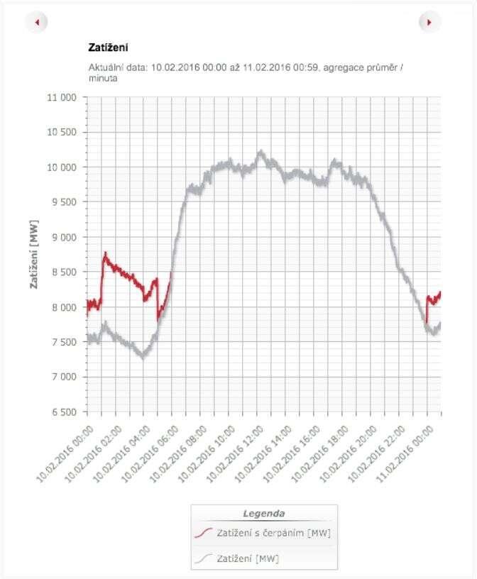 Křivka spotřeby elektřiny vČR pro 10. 2. 2016 podle údajů ČEPS. Graf Patrick Zandl