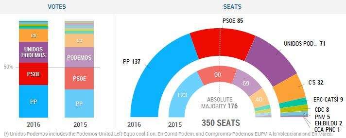 Srovnání skladby španělské sněmovny pominulých anynějších volbách vgrafice ElPaís. Repro DR