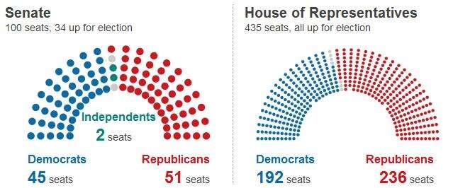 Nové obsazení Sněmovny reprezentantů aSenátu vgrafice BBC. Repro DR
