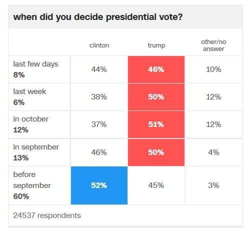 Trump rapidně získával hlasy sblížícím setermínem voleb. Grafika CNN