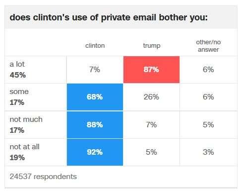 Emailová kauza hrála podstatnou roli pro skoro polovinu voličů. Grafika CNN