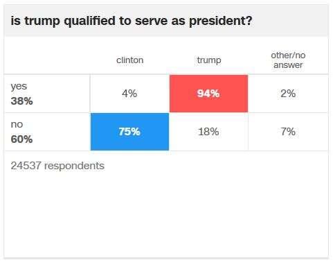 Není způsobilý kvýkonu funkce prezidenta, ale volím ho. Grafika CNN