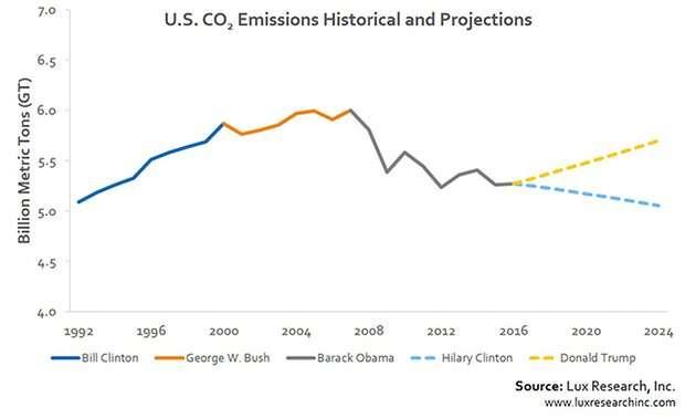 Trumpova politika může způsobit, že emise Spojených států znovu porostou. Repro DR/Guardian