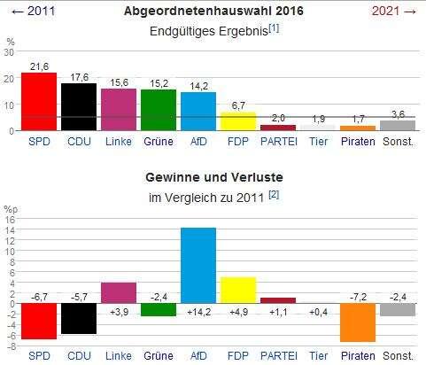 Výsledky azisky/ztráty jednotlivých stran. Repro WmC