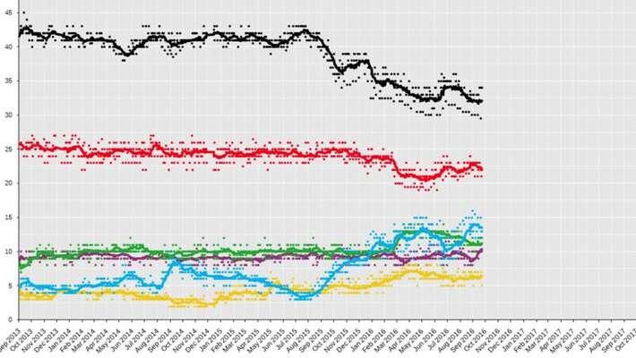 Vývoj celoněmecké podpory hlavních německých stran odminulých voleb. Repro WmC