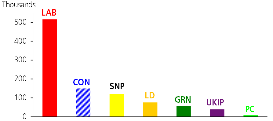 Vedle znovuzískání křesla londýnského starosty selabouristům zaCorbyna podařilo uspět zejména vnáboru nového členstva. Zde aktuální velikost základen hlavních britských stran. Repro DR
