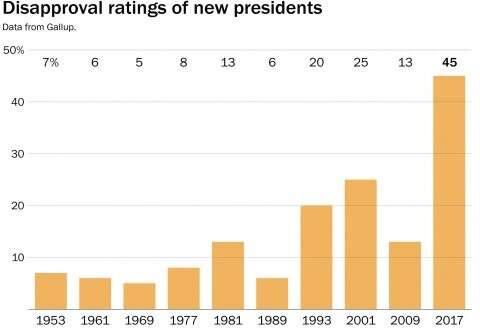 Srovnání výše disapproval ratingu, tojest převážně kritického postoje kvýkonu prezidenta vefunkci, ujednotlivých amerických prezidentů krátce pojejich nástupu doúřadu. Donaldu Trumpovi patří poslední sloupec, před ním Barack Obama aGeorge W. Bush. Zdroj Gallup/WP