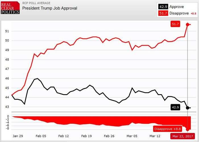 Vývoj poměru hodnoty Trupova approval ratingu adisapproval ratingu odnástupu doúřadu. Křivky zobrazují průměr zhodnot naměřených vjednotlivých šetřeních. Zdroj RCP