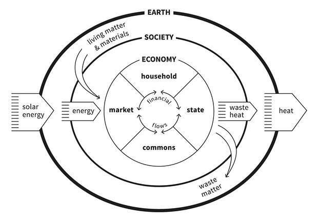 Ekonomika vesvém přirozeném prostředí. Grafika Kate Raworthová aMarcia Mihotichová