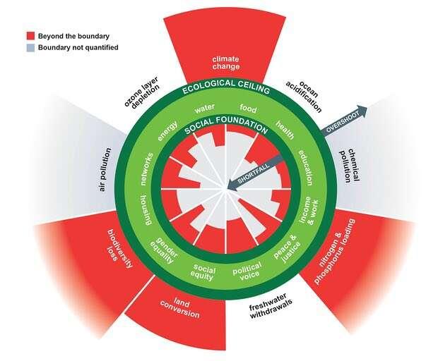 Naše dnešní situace. Grafika Kate Raworthová aChristian Guthier/The Lancet Planetary Health