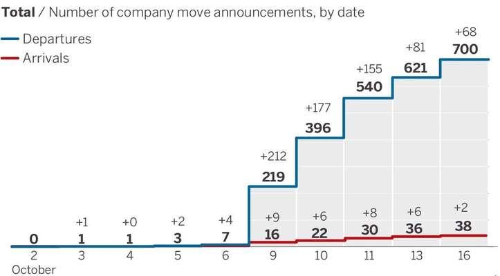 Graf zobrazuje zvyšující sepočet firem, které sevposledních dnech rozhodly přeložit svoje sídlo zKatalánska dojiné části Španělska. Zdroj ElP