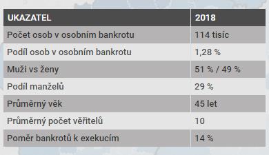 Základní data oosobních bankrotech. Grafika Mapa osobních bankrotů