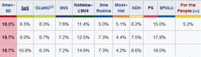 Aktuální podpora jednotlivých slovenských stran zachycená vetřech různých průzkumech. Všechny proběhly během letošního června. Zdroj Polis/Focus/AKO, WmC