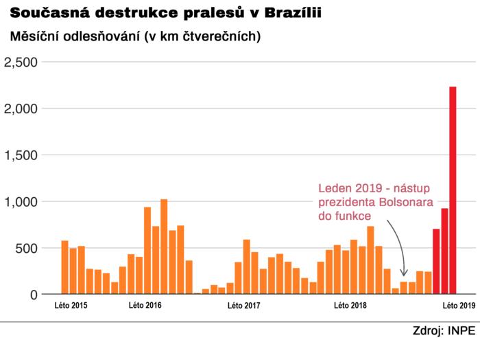 Graf: Greenpeace