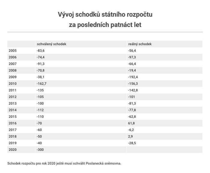 OBRÁZEK 2: Český rozpočet skončil vpřebytku pouze pětkrát. Třikrát mezi lety 1993 a1995 apoté až vletech 2016 a2018. Tabulka Jan Gruber, DR, Infogram,