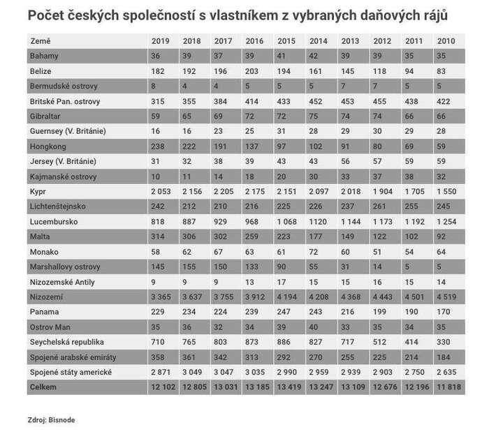 Poradenská společnost Bisnode uvádí, že zdaňových rájů jekontrolováno 2,38 procenta českých firem. Tabulka Infogram, Jan Gruber, DR