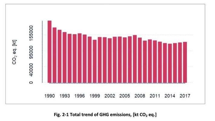 Vývoj emisí skleníkových plynů vČR odroku 1990. Popropadu vletech 1990-1995 způsobeným kolapsem těžkého průmyslu senaše emise téměř nedaří dále snižovat. Vdůsledku toho patří Česká republika mezi největší evropské znečišťovatele vpřepočtu napočet obyvatel. Graf Archiv JB