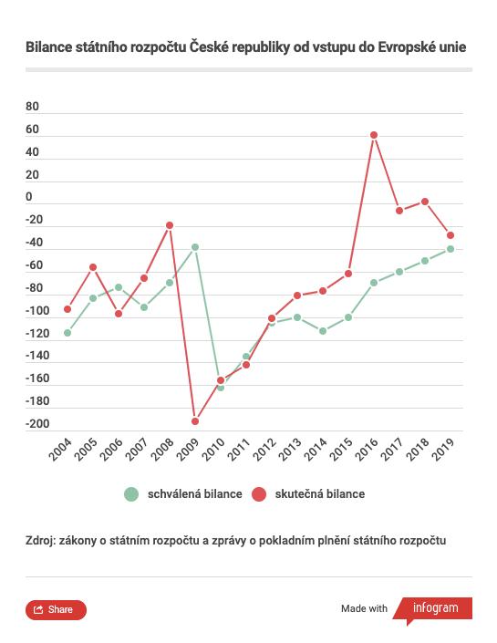 V posledních letech skončilo hospodaření státu vpřebytku jen dvakrát, a tovroce 2016 a2018. Graf  DR