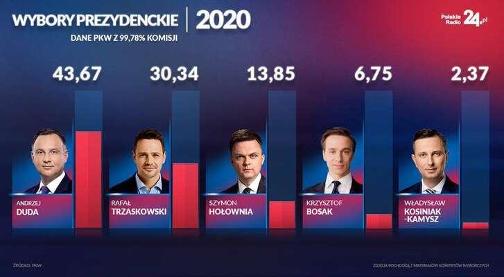 Srovnání zisků pěti nejúspěšnějších kandidátů. Grafika PKW, FB