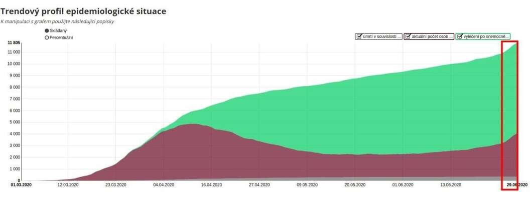 Ke konci sledovaného období sereálně rozšířila pouze fialová plocha vyjadřující počet nakažených. Kvůli zvětšení jejího objemu ovšem poskočil celý skládaný graf. Data MZD, ÚZIS