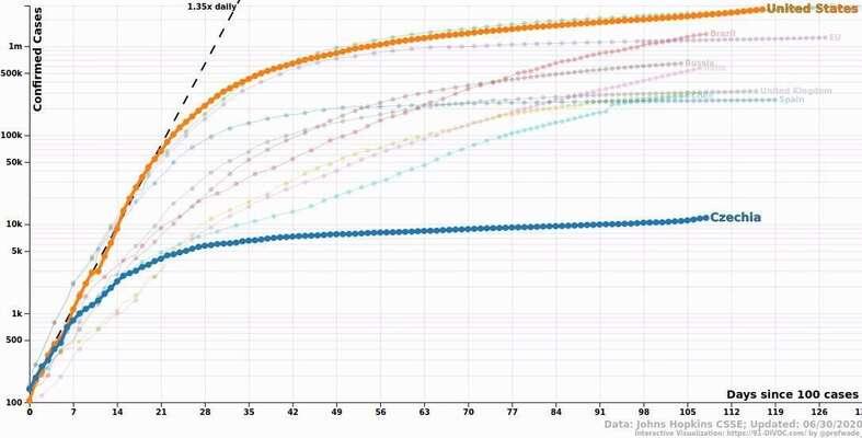 Logaritmické zobrazování počtu potvrzených případů vČeské republice (modrá) aUSA (oranžová). Americká křivka jezhruba dvakrát výše než česká, vyjadřuje ovšem skoro 230 krát vyšší hodnotu. Šikmá černá čára jelinií, poníž sečísla ubírají při každodenním znásobení hodnotou 1,35. Graf 91-DIVOC, data Univerzita Johnse Hopkinse.