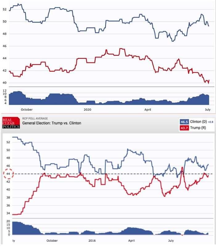 Srovnání vývoje celoamerické podpory Bidena aTrumpa letos (nahoře) aTrumpa aClintonové minule. Grafika RCP