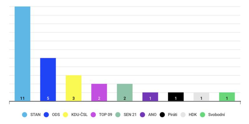 Přehled počtu získaných mandátů vletošních senátních volbách podle navrhující politické strany. Graf DR