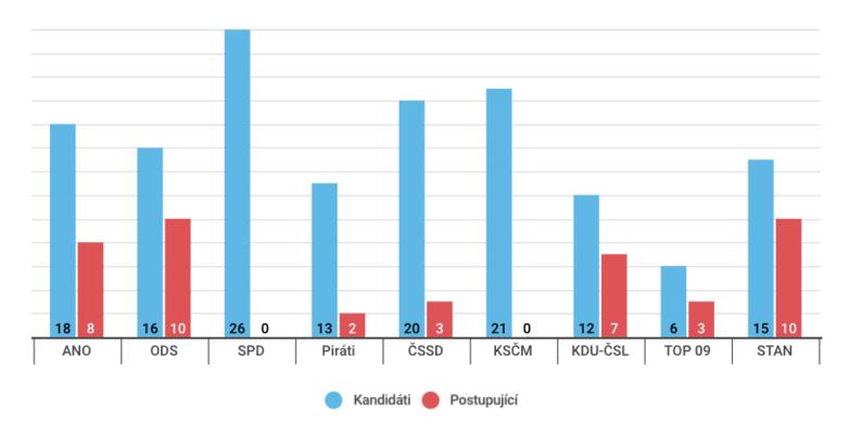 Srovnání počtu kandidátů apostupujících zprvního kola letošních senátních voleb podle navrhující politické strany. Graf DR