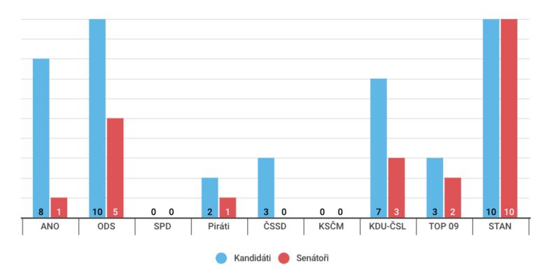 Srovnání počtu postupujících dodruhého kola letošních senátních voleb avítězů závěrečného volebního klání. Graf DR