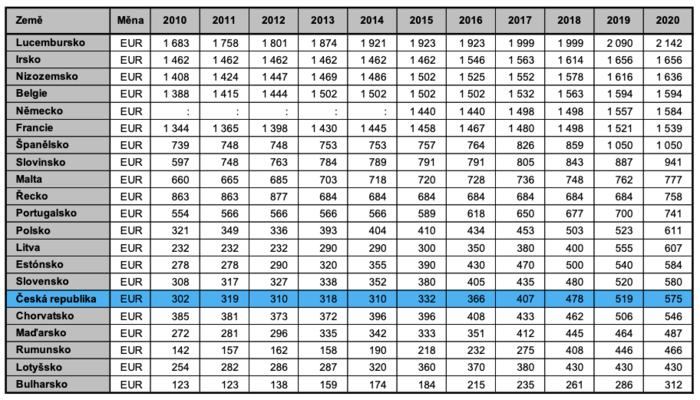 Vývoj minimální mzdy vevybraných zemích Evropské unie odroku 2010 veurech. Zdroj dat Eurostat, údaje k1. lednu daného roku. Tabulka MPSV