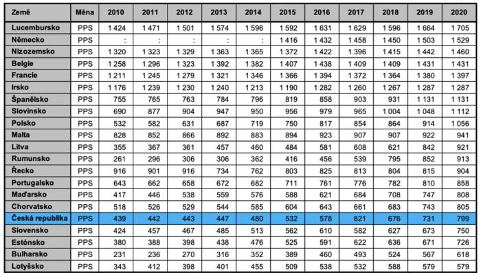 Vývoj minimální mzdy vevybraných zemích Evropské unie odroku 2010 vestandardu kupní síly. Zdroj dat Eurostat, údaje k1. lednu daného roku. Tabulka MPSV