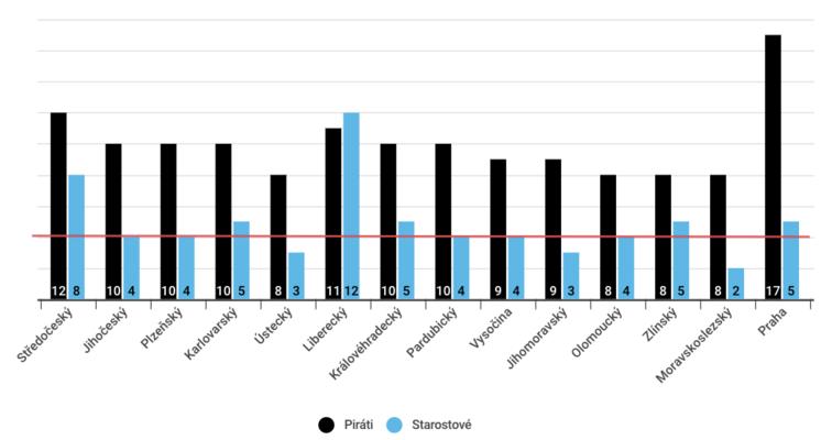 Výsledky Pirátů aStarostů vposledních sněmovních volbách. Graf DR