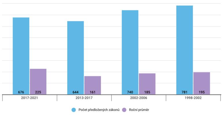 Počet návrhů zákonů předložených Poslanecké Sněmovně ajejich roční průměr vevybraných volebních obdobích. Graf DR