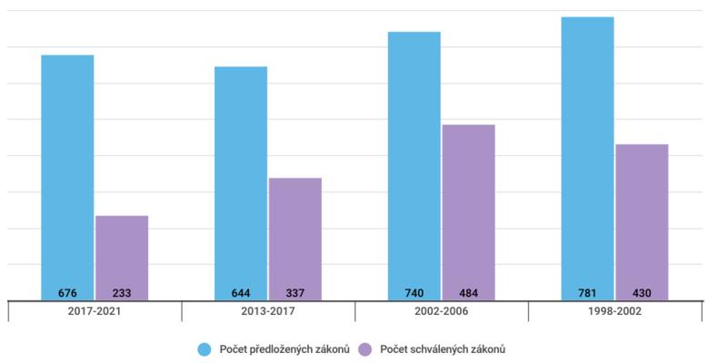 Srovnání počtu předložených a vetřetím čtení schválených zákonů vevybraných volebních obdobích. Graf DR