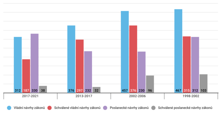 Srovnání počtu předložených a vetřetím čtení schválených zákonů podle předkladatele vevybraných volebních obdobích. Graf DR
