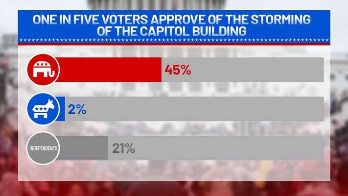 Pětačtyřicet procent voličů republikánů vpád doKapitolu schvaluje. Grafika ABC