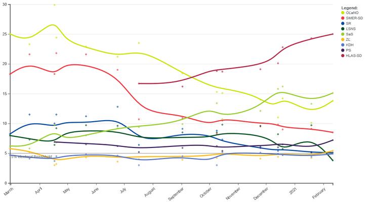 Vývoj podpory slovenských stran odposledních voleb. Zjevnými trendy jsou pokles podpory formace OĽaNO premiéra Matoviče (žlutozelená), vzestup opoziční strany Hlas expremiéra Pellegriniho odštěpené loni zeSmeru (červenohnědá) aposilování neoliberálů zSaS ministra hospodářství Sulíka (travozelená). Grafika WmC