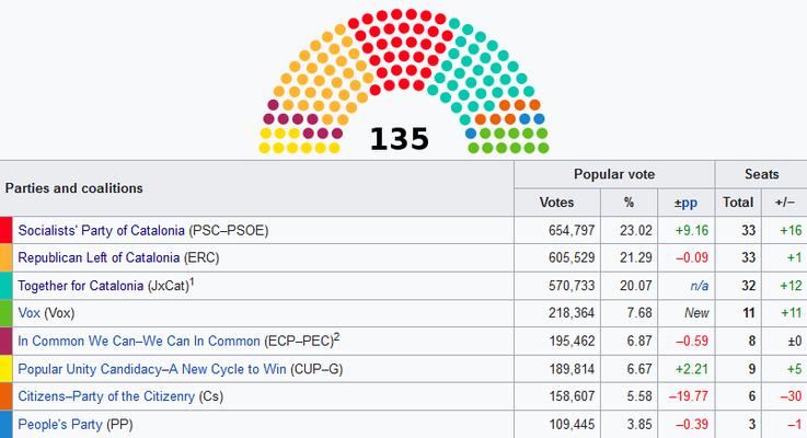 Konkrétní výsledky jednotlivých kandidátek. Grafika WmC