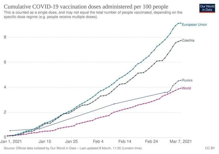 Odpovídají-li poskytovaná ruská data realitě, potom nejde otakovou očkovací velmoc, jak byse mohlo zdát. Vpřepočtu napočet obyvatel jerychlejší inaše chaotické potácení. Graf Our World inData
